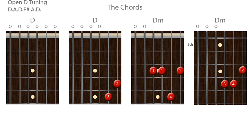 Open D Tuning Chords
